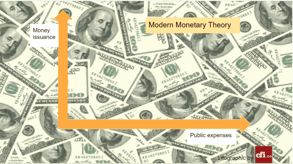 Few theories have caused so many discussions as the Modern monetary theory (or MMT), which has been popularized by the leftmost sector of the Democratic Party