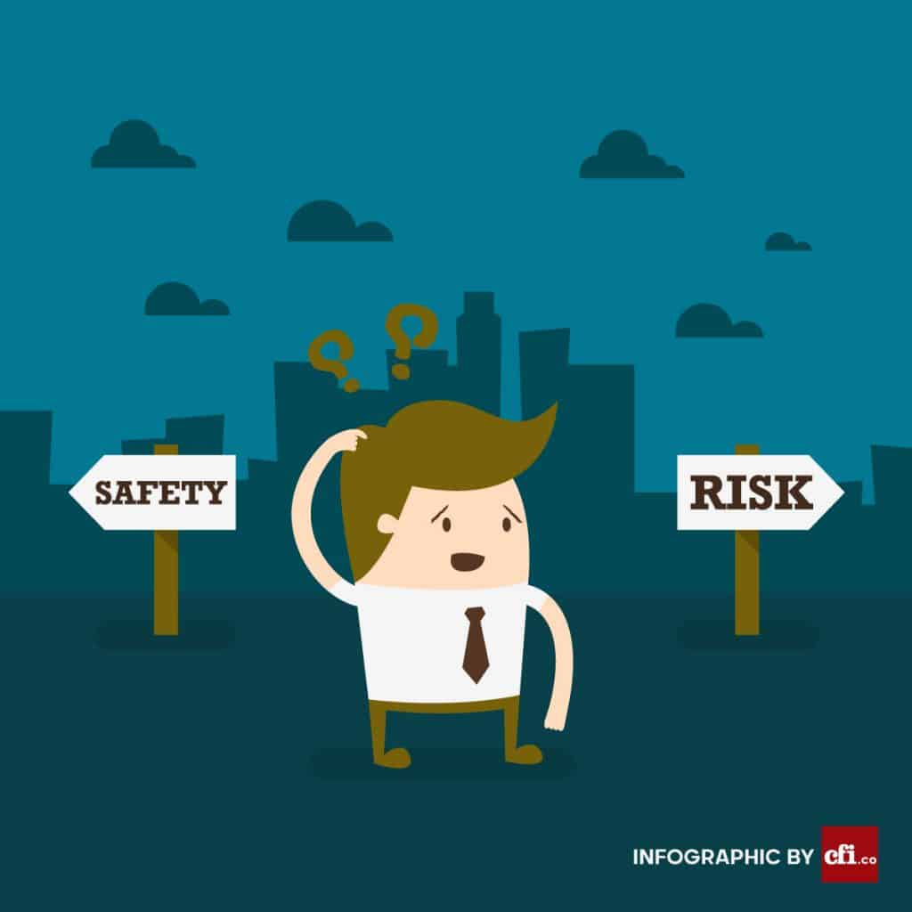 Business risks refer to the threat to the company's ability to meet its financial goals. It indicates the risk of uncertainty or loss in profit and the risk of some eventuality in the future, which can make a business fail.