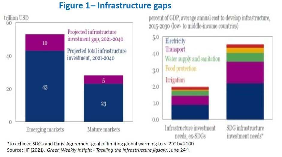 Infrastructure Gaps