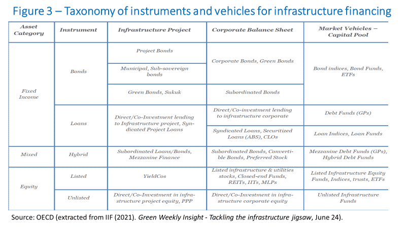 Taxonomy of instruments and vehicles for inrastructure financing